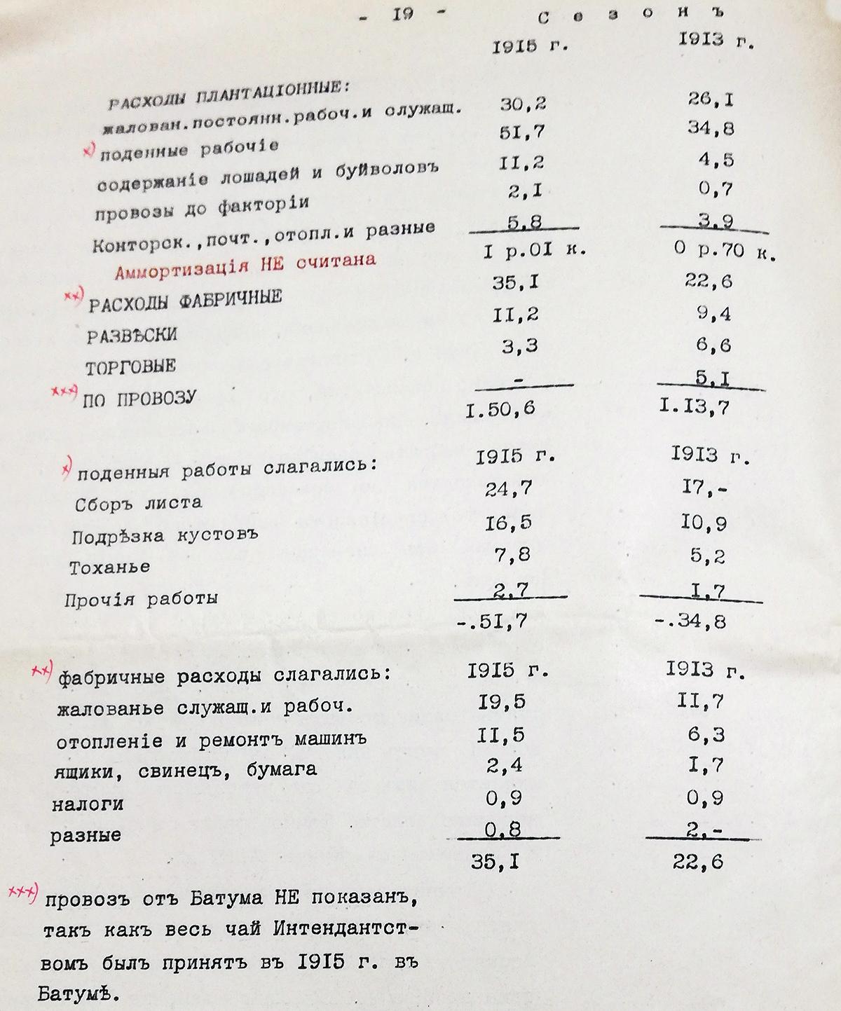 Таблица себестоимости чая - расчеты Попова